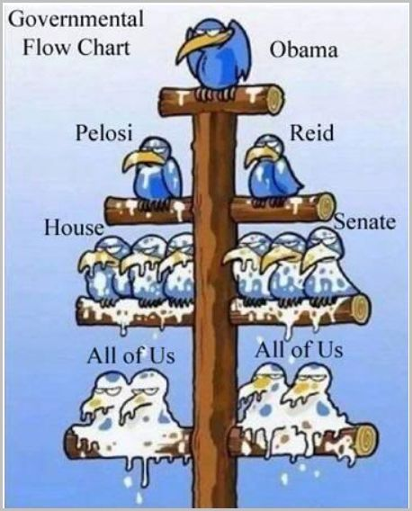 government-flow-chart-trickle-down-theory